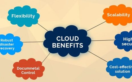 Important Cloud Computing Benefits for Businesses